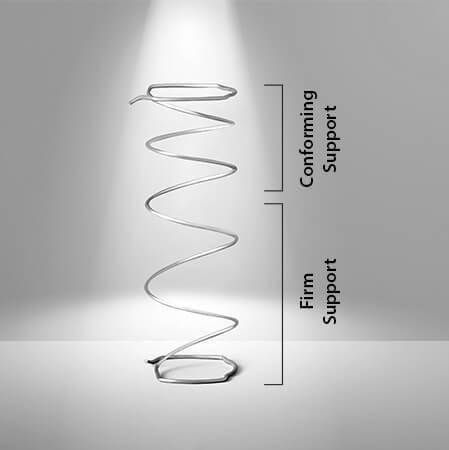Posturepedic<sup>®</sup> SRx<sup>®</sup> 鈦合金材質彈簧